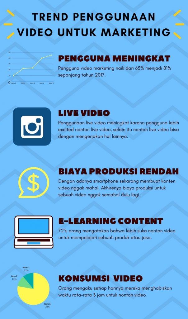 penggunaan video untuk marketing